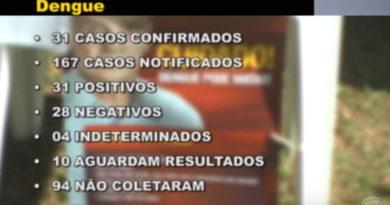 Mais casos de dengue são confirmados no município