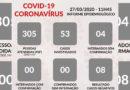 Guaxupé possui 39 casos suspeitos de Coronavírus