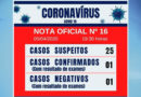 Guaranésia confirma primeiro caso de Covid-19 no município