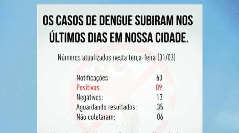 Em meio a pandemia de Coronavírus, casos de dengue aumentam no município