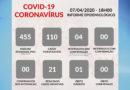 Informe Epidemiológico: dados atualizados pela prefeitura de Guaxupé