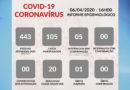 Primeira morte por suspeita de Covid-19 é registrada em Guaxupé