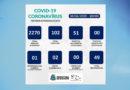 Veja os dados do informe epidemiológico de Covid-19 em Guaxupé.