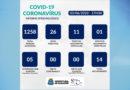 Veja os dados do informe epidemiológico divulgado pela prefeitura de Guaxupé