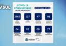Guaxupé registra mais cinco novos casos de Covid-19 nesta terça-feira (07)