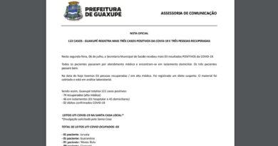 Veja os dados do informe epidemiológico de Covid-19 em Guaxupé